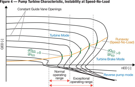 """The """"instability"""" in pump turbines resulting from the compromised design of a pump and turbine is more distinct toward bigger guide vane openings."""