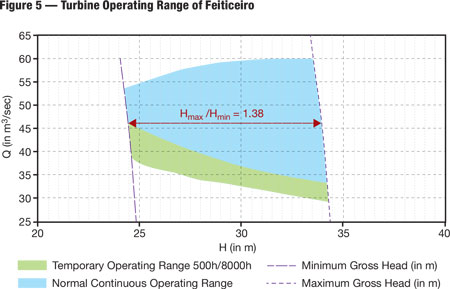 For the Feiticeiro plant, a temporary turbine operating range is foreseen at low loads but not for an extended head range.