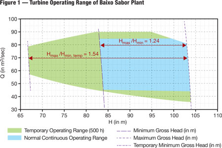 Unique site conditions and operating ranges at the Baixo Sabor plant result in a wide operating range for the pump-turbines.