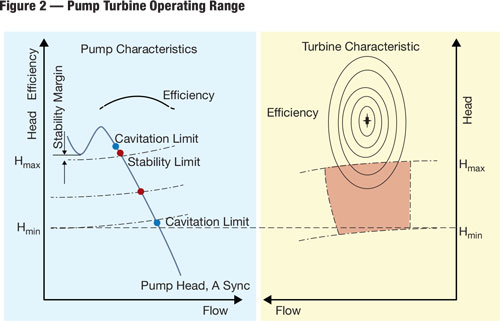 Because pump operation is exposed to higher heads than turbine operation, the best efficiency point of the unit in turbine mode is shifted toward higher heads.