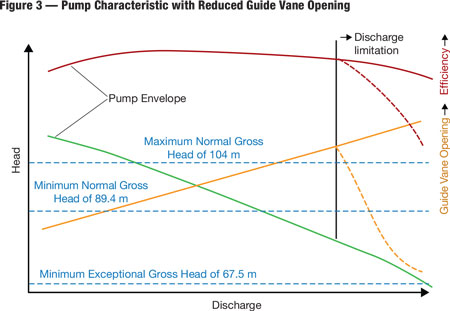 Reducing the guide vane openings compared to the openings of the optimal pump envelope from the point of the required discharge limitation was designed to improve cavitation behavior of the units at very low heads.