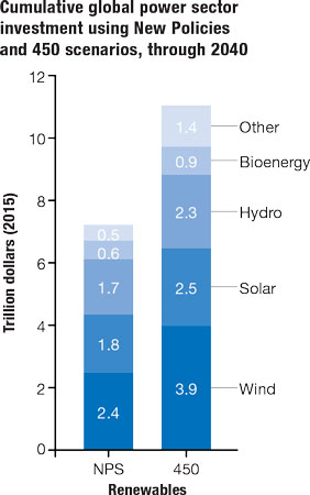 Based on IEA data from World Energy Outlook 2016 © OECD/IEA 2017, www.iea.org/statistics, License: www.iea.org; as modified by PennWell