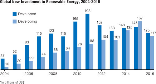 Source: Global Trends in Renewable Energy Investment 2017