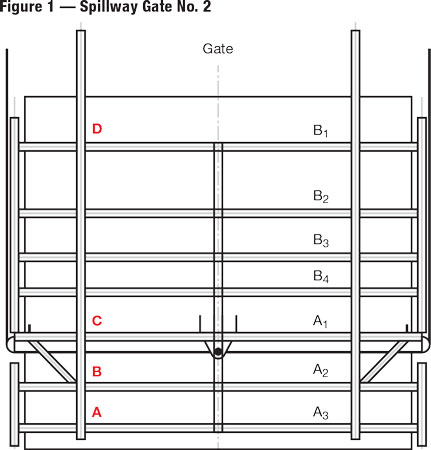This schematic shows the position of Spillway Gate No. 2's seven horizontal girders in relation to the four locations selected for measurement.