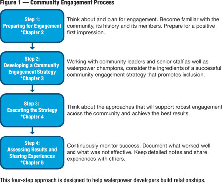 This four-step approach is designed to help waterpower developers build relationships.