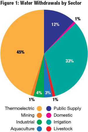 Many sectors use water, with the highest demand being thermoelectric power and irrigation. (courtesy U.S. Geological Survey)