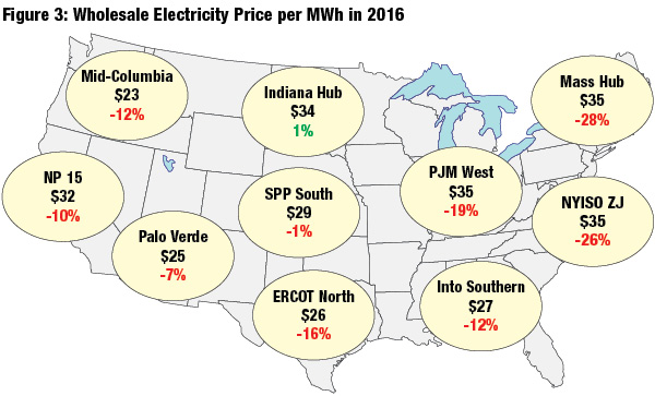 Wholesale electricity prices decreased in every U.S. region but one in 2016, which contributed to slow growth in the installation of energy recovery hydropower.