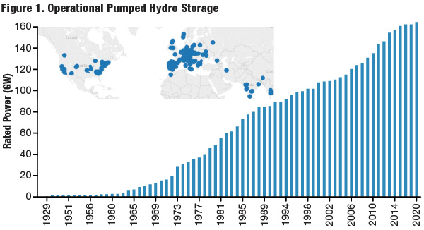 Data from the U.S. DOE indicates the amount and locations of currently operating pumped hydro storage facilities throughout the world.
