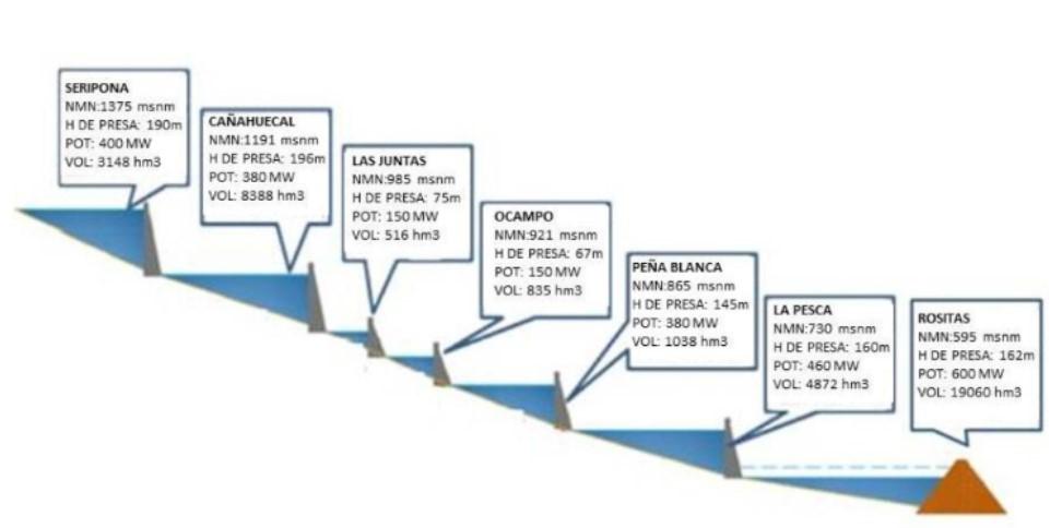 Bolivia hydro development