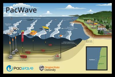 PacWave South site