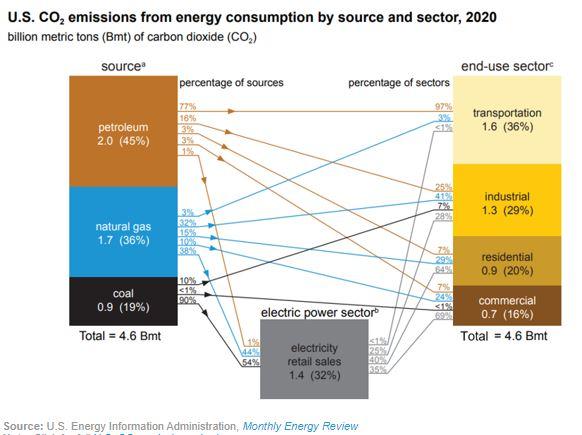 2020 CO2 emissions