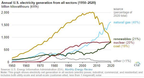 EIA renewables in 2020