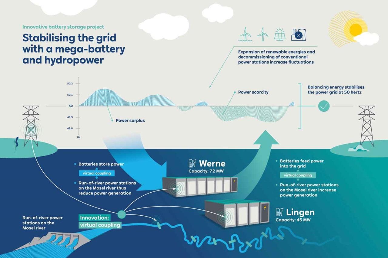 RWE batteries