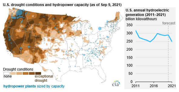 EIA hydro outlook